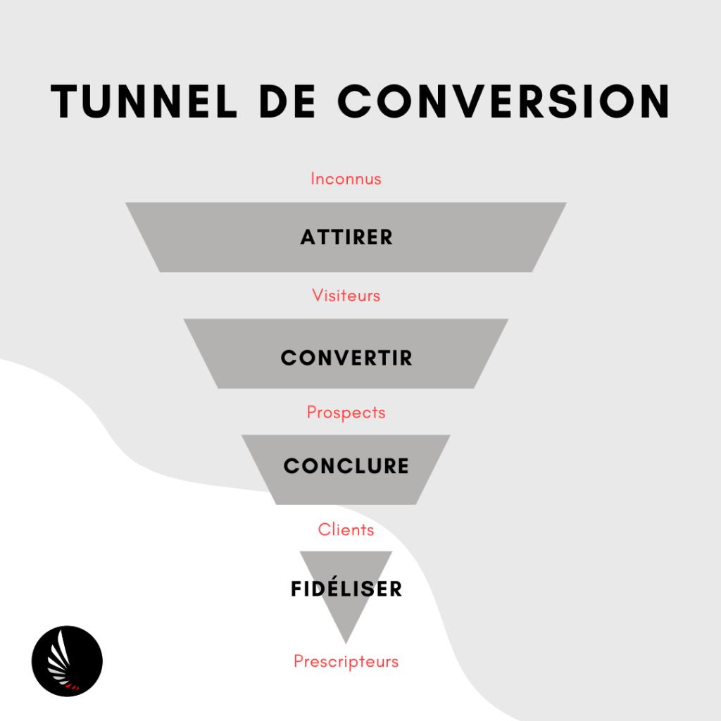 Tunnel de conversion utile pour créer un buyer persona. 4 phases : Attirer, convertir, conclure et fidéliser.